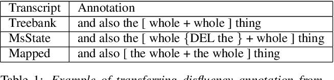 Figure 1 for Disfluencies and Human Speech Transcription Errors