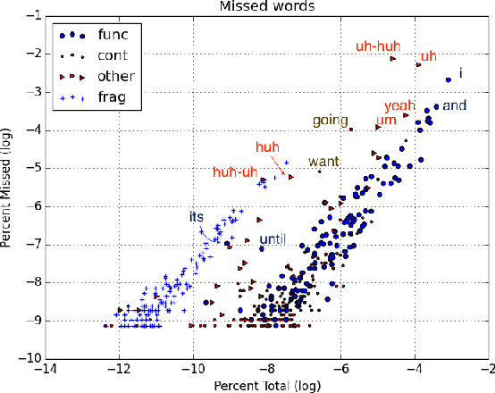 Figure 2 for Disfluencies and Human Speech Transcription Errors