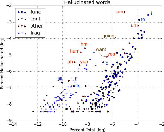 Figure 3 for Disfluencies and Human Speech Transcription Errors