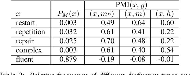 Figure 4 for Disfluencies and Human Speech Transcription Errors