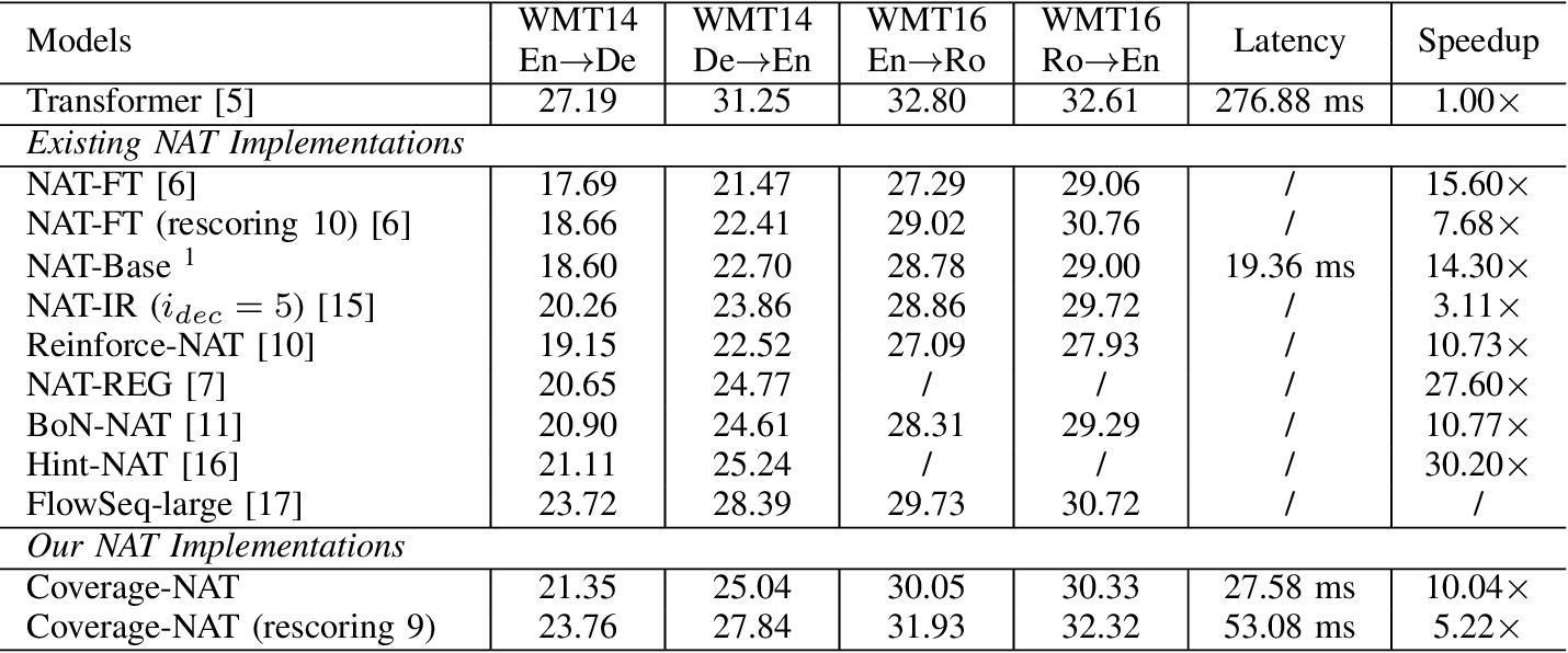 Figure 4 for Modeling Coverage for Non-Autoregressive Neural Machine Translation
