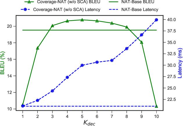 Figure 2 for Modeling Coverage for Non-Autoregressive Neural Machine Translation