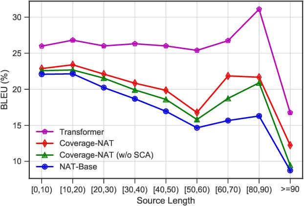 Figure 3 for Modeling Coverage for Non-Autoregressive Neural Machine Translation