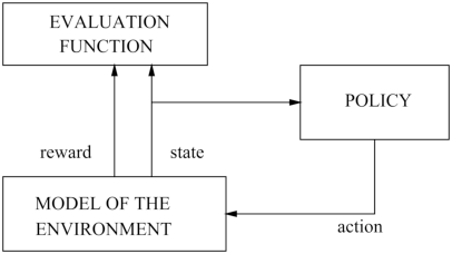 Figure 1 for Dyna Planning using a Feature Based Generative Model