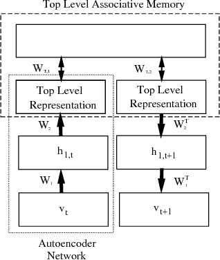 Figure 2 for Dyna Planning using a Feature Based Generative Model
