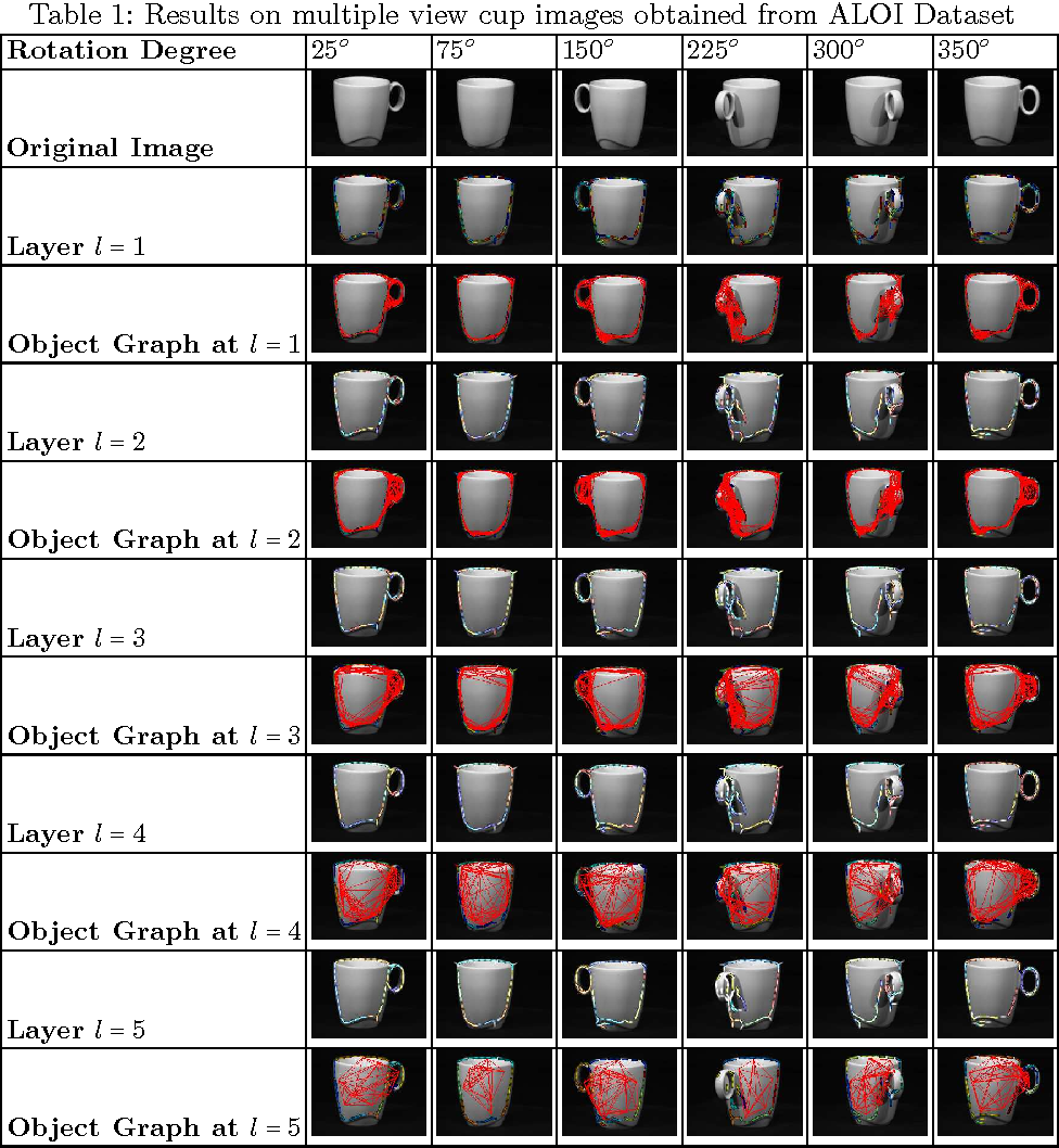 Figure 2 for A Graph Theoretic Approach for Object Shape Representation in Compositional Hierarchies Using a Hybrid Generative-Descriptive Model