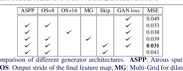 Figure 2 for AlphaGAN: Generative adversarial networks for natural image matting