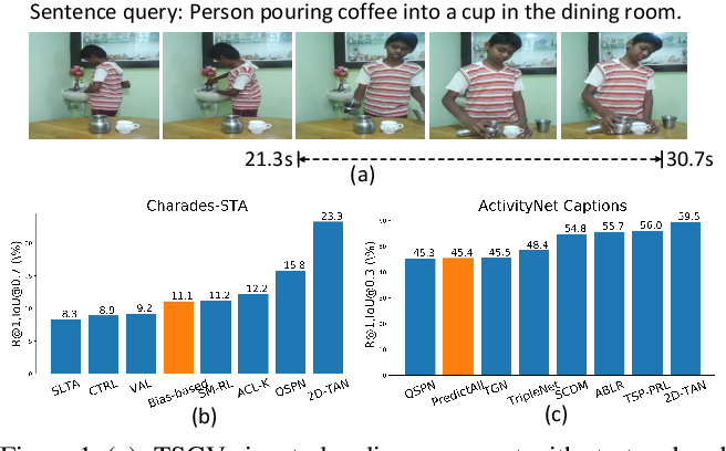 Figure 1 for A Closer Look at Temporal Sentence Grounding in Videos: Datasets and Metrics