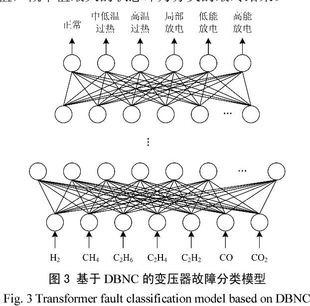 PDF] Power transformer fault classifying model based on deep