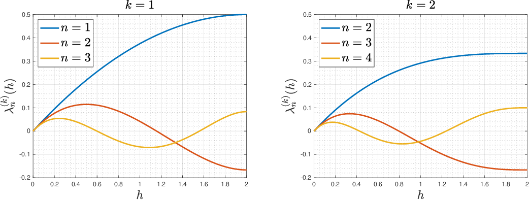 Figure 1 for Representation Theoretic Patterns in Multi-Frequency Class Averaging for Three-Dimensional Cryo-Electron Microscopy