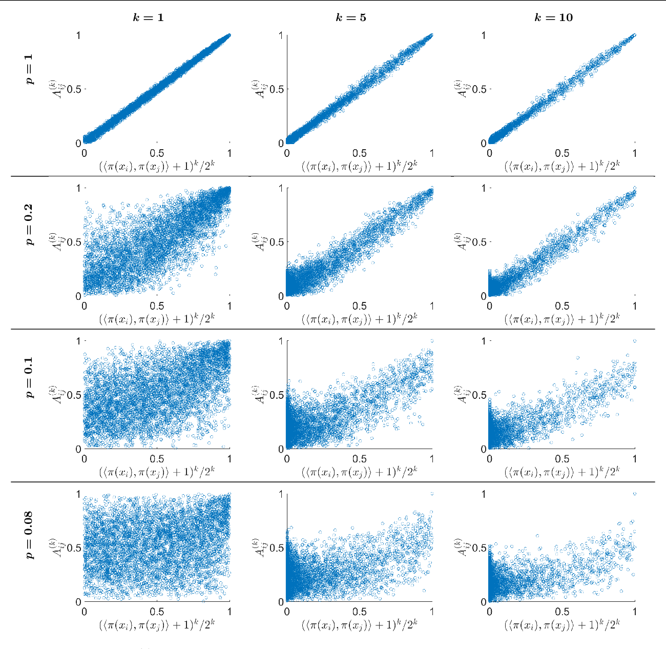 Figure 3 for Representation Theoretic Patterns in Multi-Frequency Class Averaging for Three-Dimensional Cryo-Electron Microscopy
