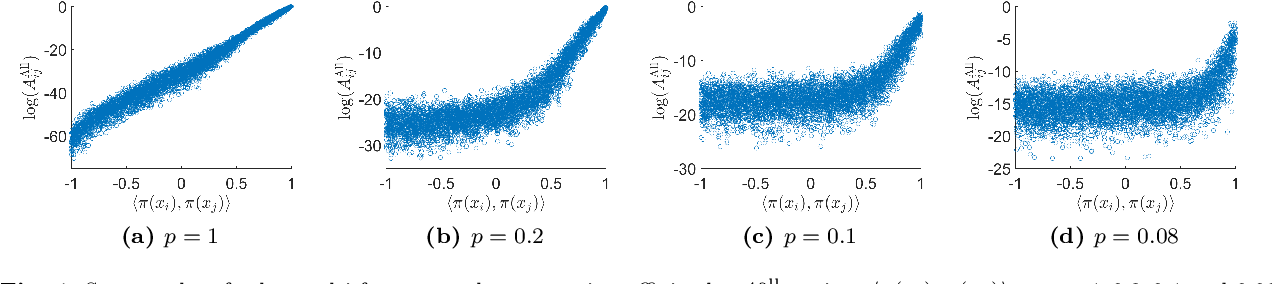Figure 4 for Representation Theoretic Patterns in Multi-Frequency Class Averaging for Three-Dimensional Cryo-Electron Microscopy