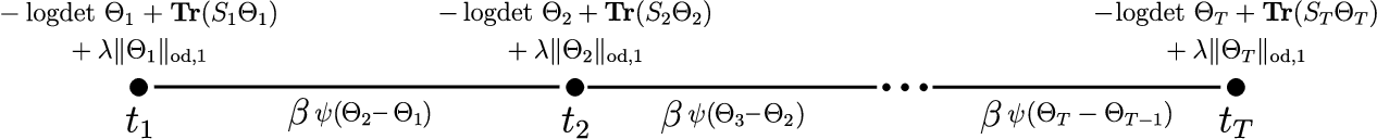 Figure 3 for Network Inference via the Time-Varying Graphical Lasso