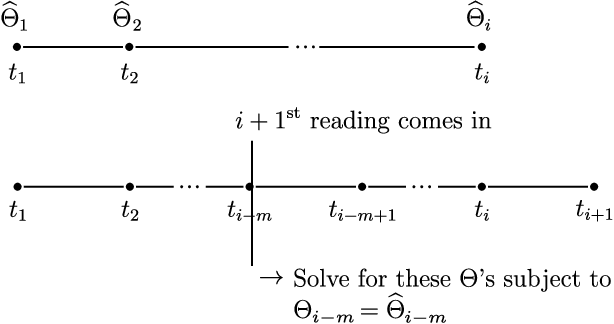 Figure 4 for Network Inference via the Time-Varying Graphical Lasso