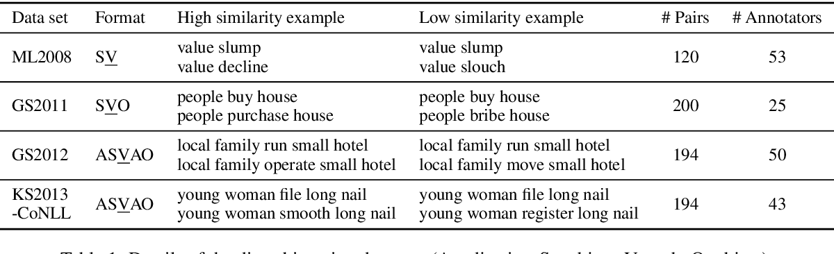 Figure 1 for Modelling Lexical Ambiguity with Density Matrices