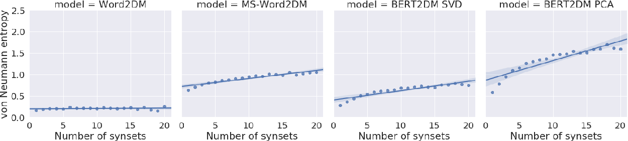 Figure 2 for Modelling Lexical Ambiguity with Density Matrices