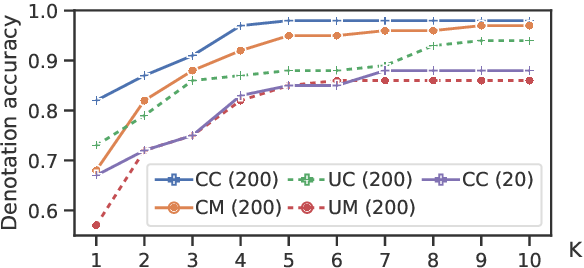Figure 4 for Constrained Language Models Yield Few-Shot Semantic Parsers