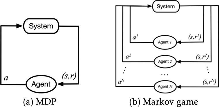 Figure 1 for A DRL-based Multiagent Cooperative Control Framework for CAV Networks: a Graphic Convolution Q Network