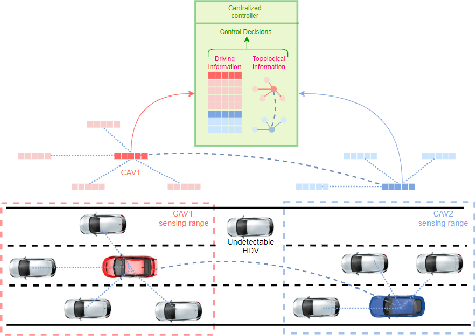 Figure 3 for A DRL-based Multiagent Cooperative Control Framework for CAV Networks: a Graphic Convolution Q Network