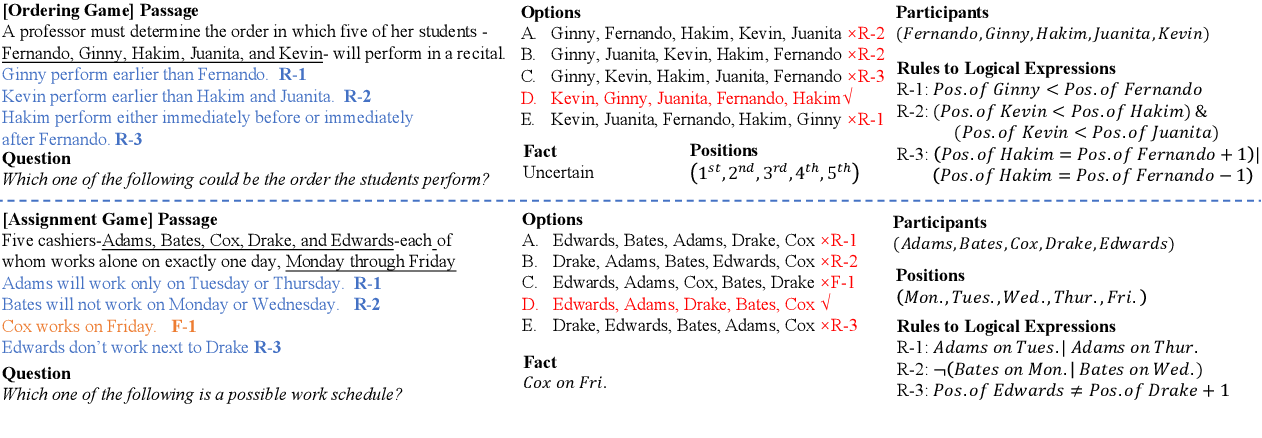 Figure 2 for AR-LSAT: Investigating Analytical Reasoning of Text