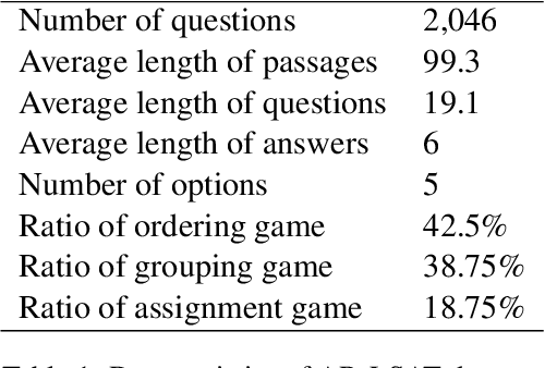 Figure 1 for AR-LSAT: Investigating Analytical Reasoning of Text