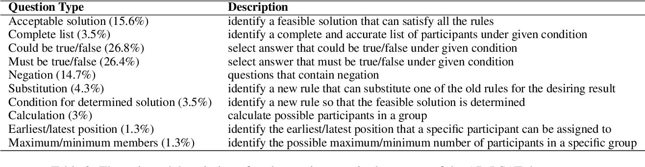 Figure 3 for AR-LSAT: Investigating Analytical Reasoning of Text