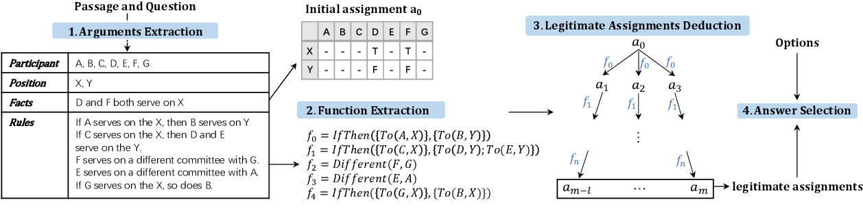 Figure 4 for AR-LSAT: Investigating Analytical Reasoning of Text