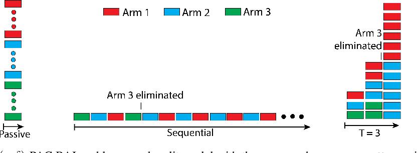 Figure 1 for PAC Best Arm Identification Under a Deadline