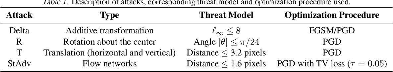 Figure 2 for Quantifying Perceptual Distortion of Adversarial Examples
