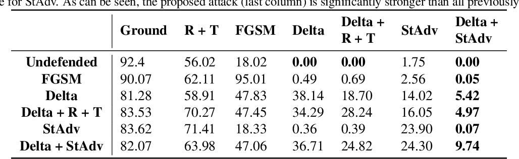 Figure 4 for Quantifying Perceptual Distortion of Adversarial Examples