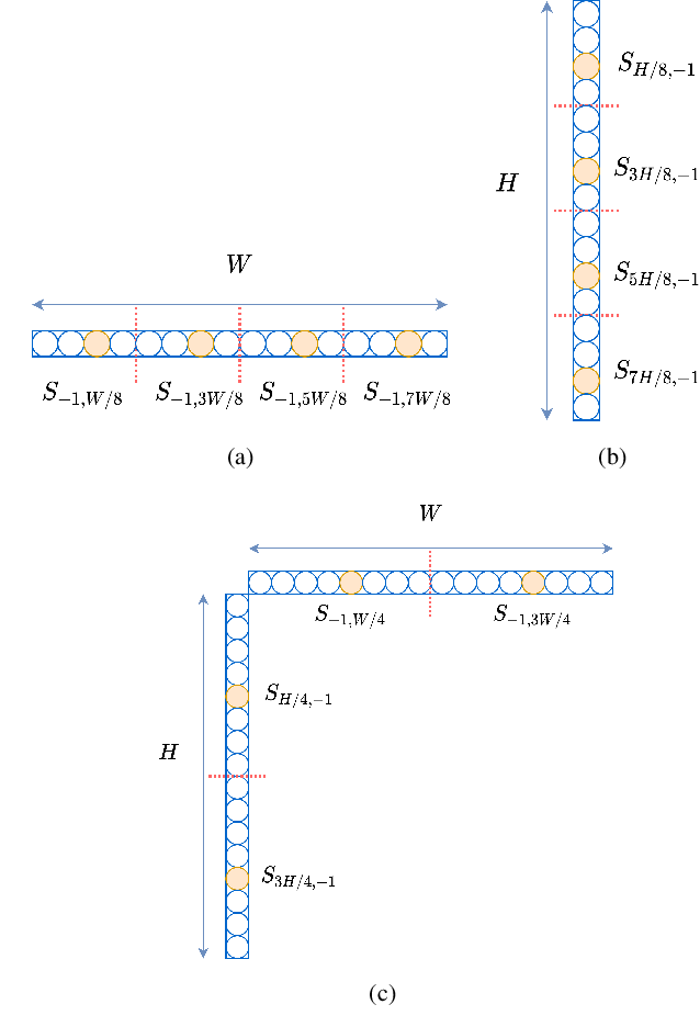 Figure 4 for Sub-sampled Cross-component Prediction for Emerging Video Coding Standards