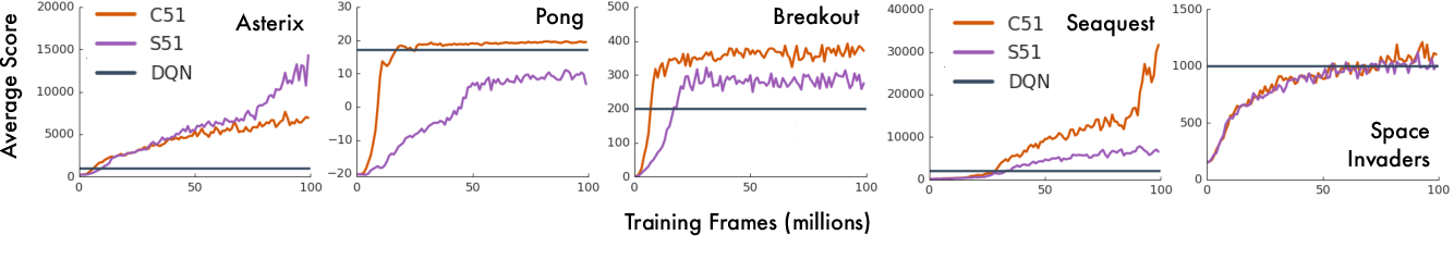 Figure 1 for Distributional reinforcement learning with linear function approximation