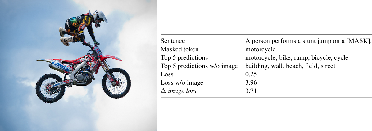 Figure 3 for Data Efficient Masked Language Modeling for Vision and Language