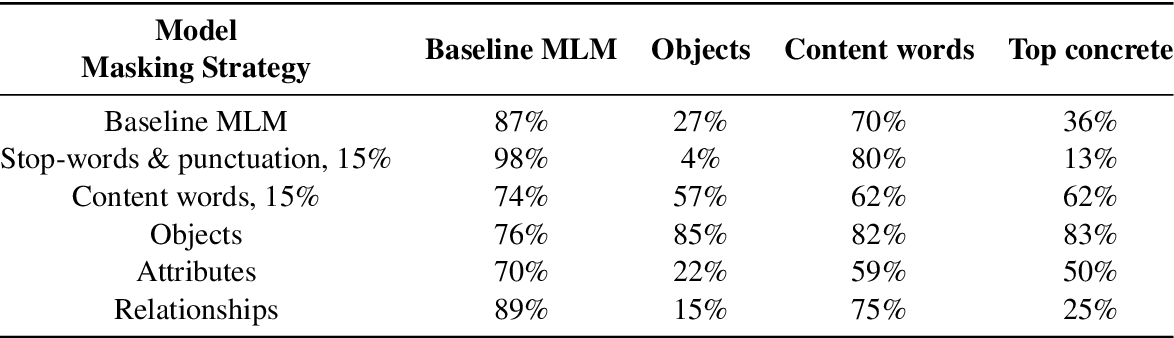 Figure 4 for Data Efficient Masked Language Modeling for Vision and Language