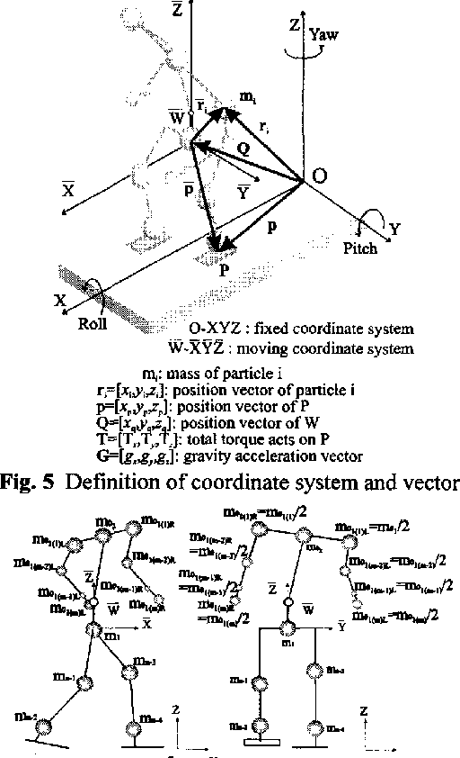 Figure 5 From Development Of A Bipedal Humanoid Robot Control