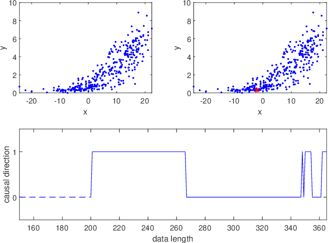 Figure 1 for Parallel ensemble methods for causal direction inference