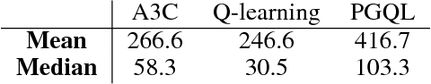 Figure 4 for Combining policy gradient and Q-learning