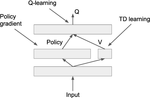 Figure 3 for Combining policy gradient and Q-learning
