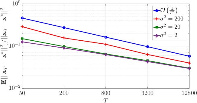 Figure 1 for Quantized Decentralized Consensus Optimization