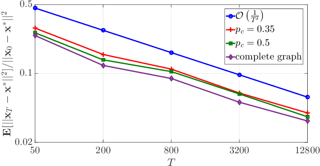 Figure 2 for Quantized Decentralized Consensus Optimization