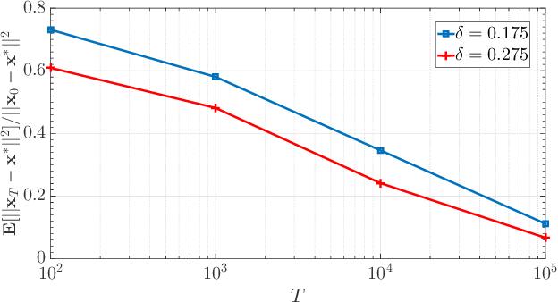 Figure 3 for Quantized Decentralized Consensus Optimization