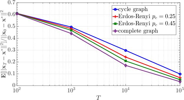 Figure 4 for Quantized Decentralized Consensus Optimization