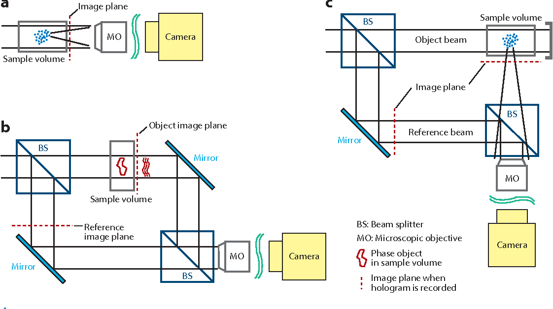 Figure 4 from Applications of Holography in Fluid Mechanics