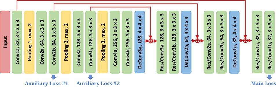 Figure 1 for Segmentation for Classification of Screening Pancreatic Neuroendocrine Tumors