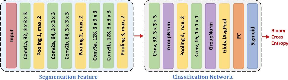 Figure 4 for Segmentation for Classification of Screening Pancreatic Neuroendocrine Tumors