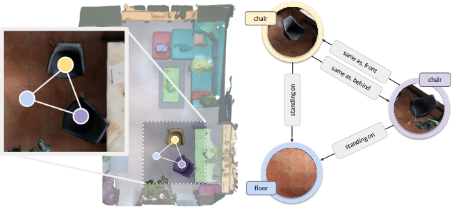 Figure 1 for Learning 3D Semantic Scene Graphs from 3D Indoor Reconstructions