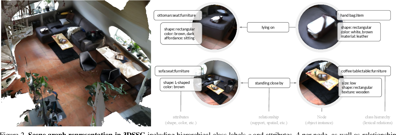 Figure 3 for Learning 3D Semantic Scene Graphs from 3D Indoor Reconstructions