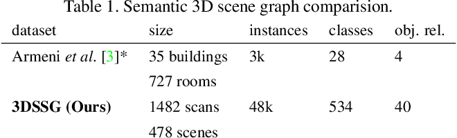 Figure 2 for Learning 3D Semantic Scene Graphs from 3D Indoor Reconstructions