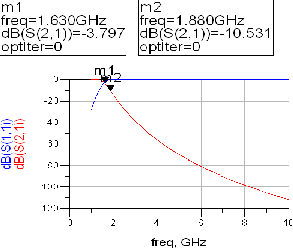 Figure 4 from Design and Analysis of Stepped Impedance