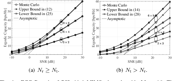 Figure 1 for On the Ergodic Capacity of Reconfigurable Intelligent Surface (RIS)-Aided MIMO Channels